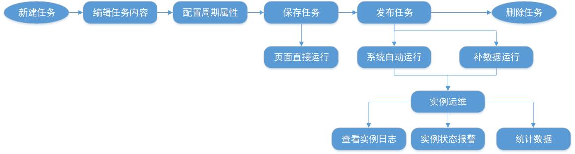 数栈任务开发流程
