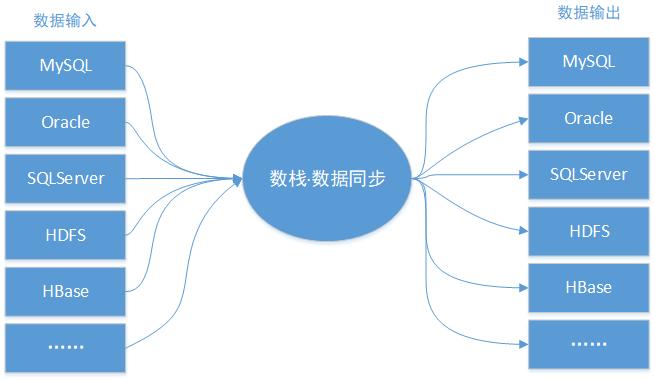 数栈输入与输出图