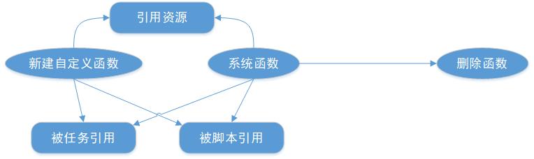 数栈-函数应用流程