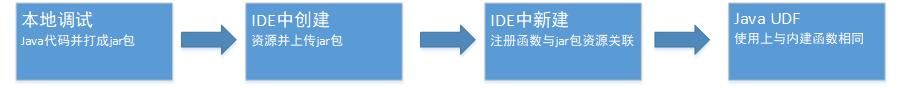 数栈-创建自定义函数流程