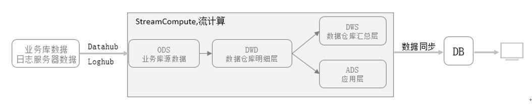 数栈-实时数据处理流程