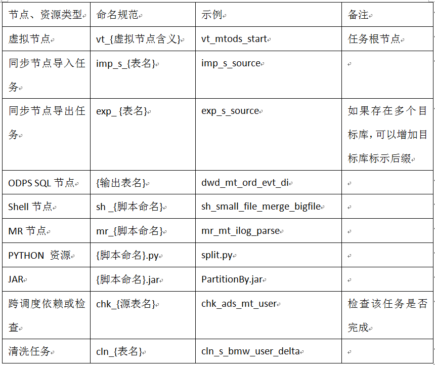 数栈-工作流节点类型及命名