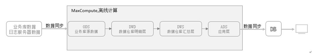 数栈-离线数据处理流程