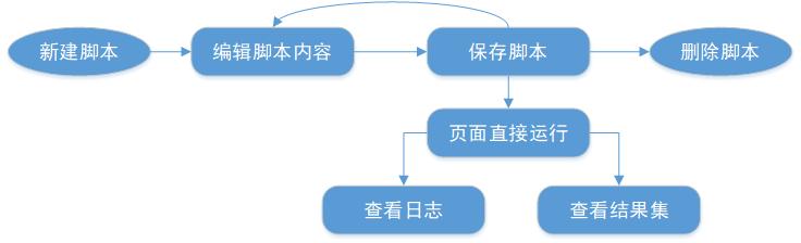 数栈-脚本开发流程
