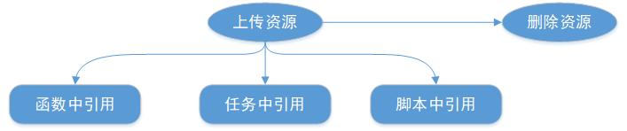 数栈-资源管理