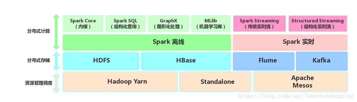 Spark生态圈架构图